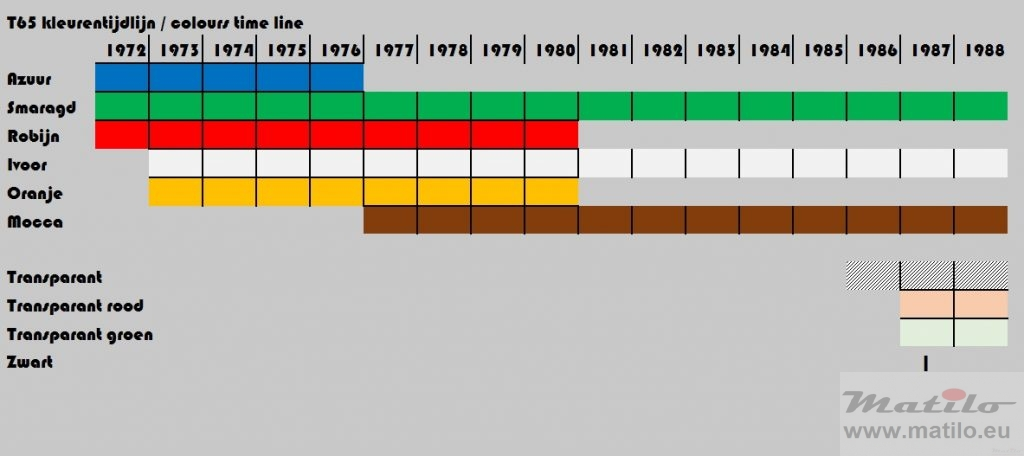 PTT T65 colours timeline